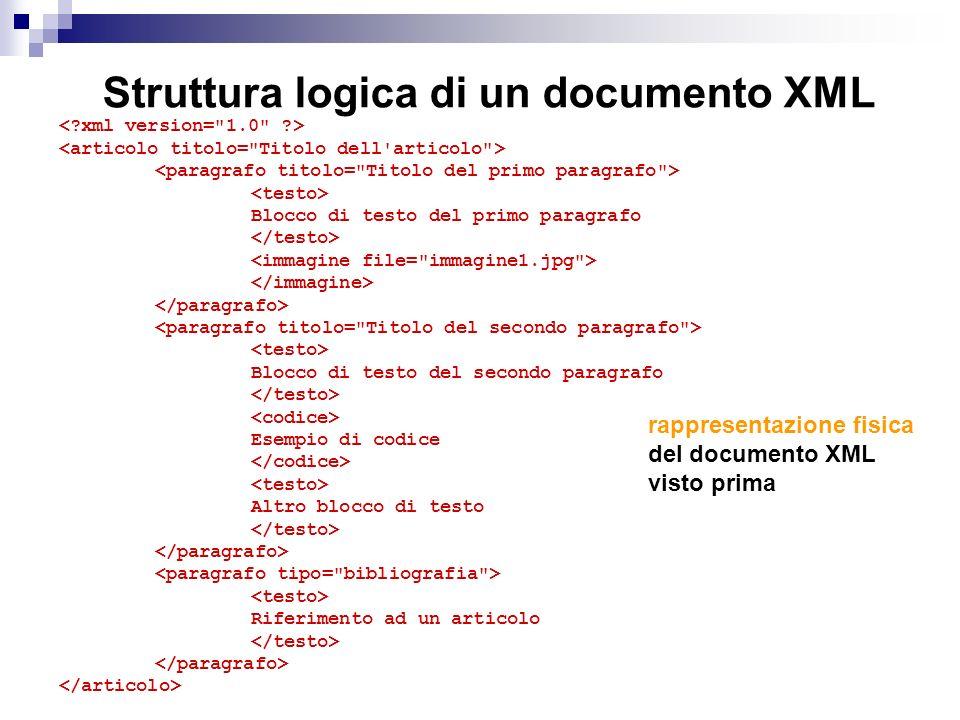 Struttura logica di un documento XML Blocco di testo del primo paragrafo Blocco di testo del secondo paragrafo Esempio di codice Altro blocco di testo Riferimento ad un articolo rappresentazione fisica del documento XML visto prima