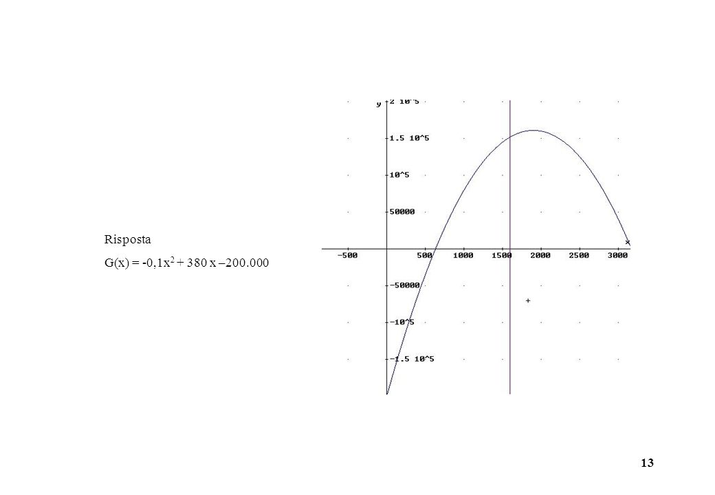 13 Risposta G(x) = -0,1x 2 + 380 x –200.000