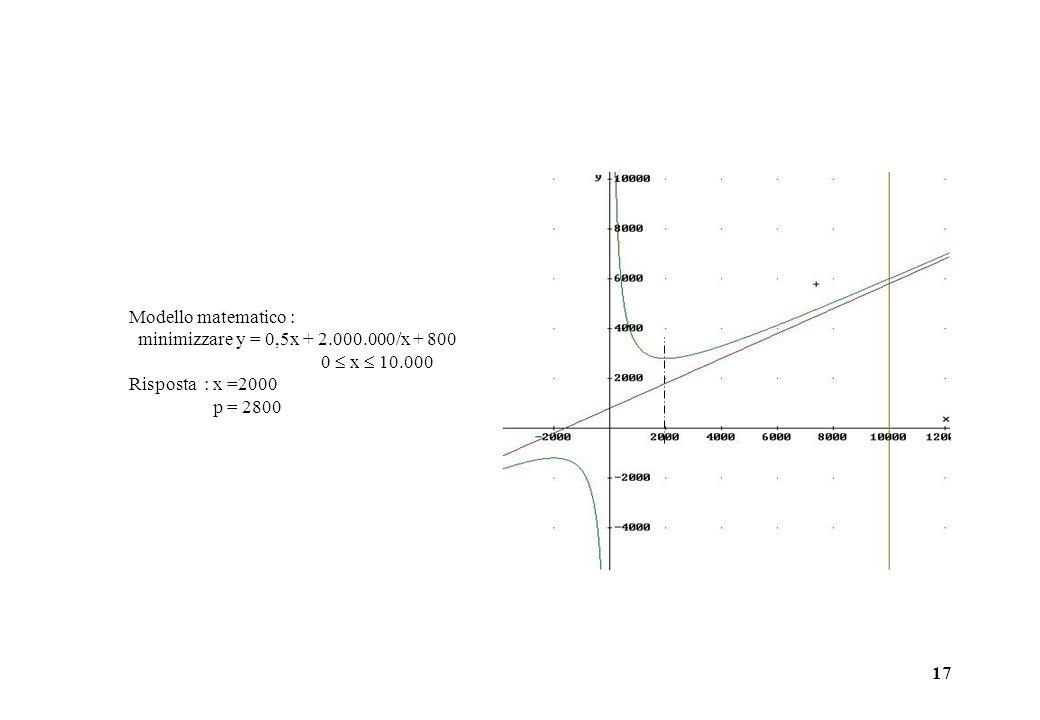 17 Modello matematico : minimizzare y = 0,5x + 2.000.000/x + 800 0 x 10.000 Risposta : x =2000 p = 2800