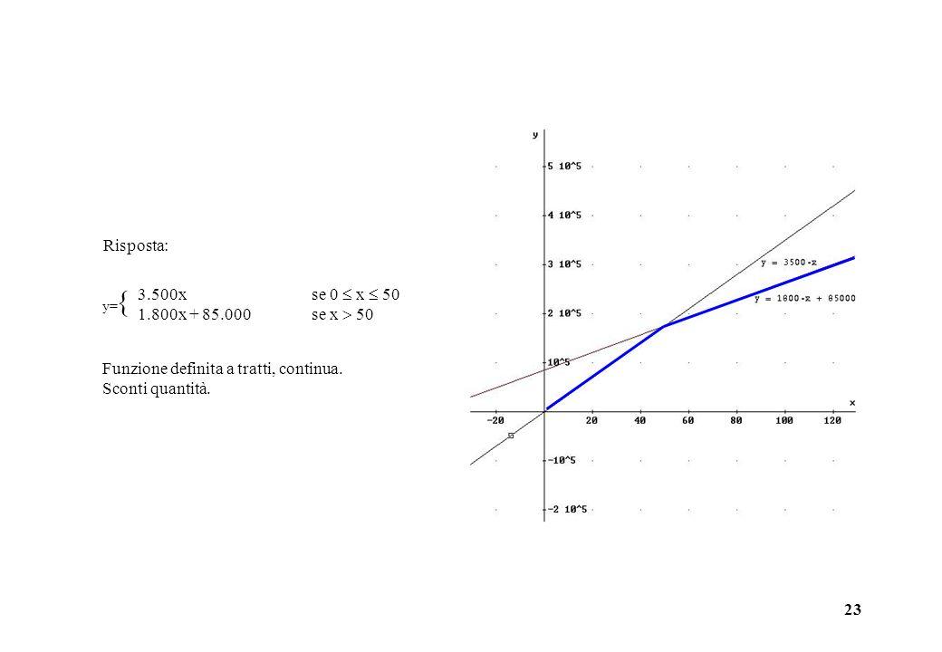 23 y= 3.500xse 0 x 50 1.800x + 85.000 se x 50 Funzione definita a tratti, continua. Sconti quantità. Risposta: