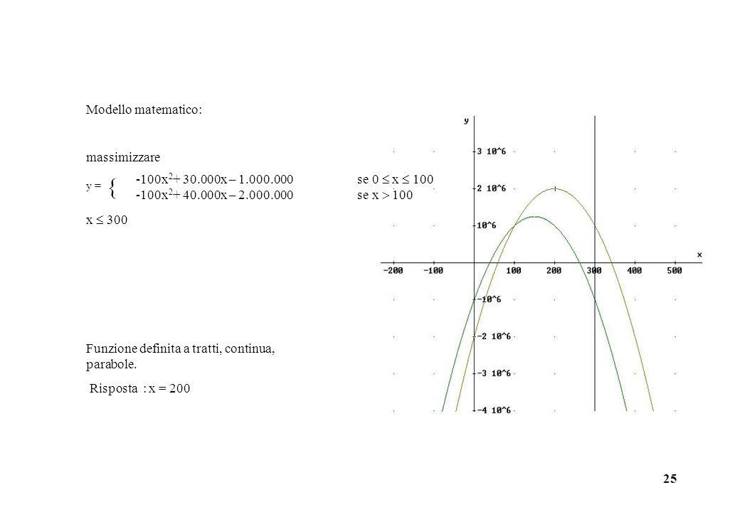 25 Modello matematico: massimizzare x 300 -100x 2 + 30.000x – 1.000.000 se 0 x 100 -100x 2 + 40.000x – 2.000.000 se x 100 y = Funzione definita a trat
