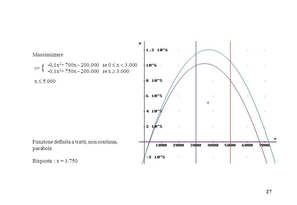 27 Funzione definita a tratti, non continua, parabole. Risposta : x = 3.750 Massimizzare -0,1x 2 + 700x – 200.000se 0 x 3.000 -0,1x 2 + 750x – 200.000