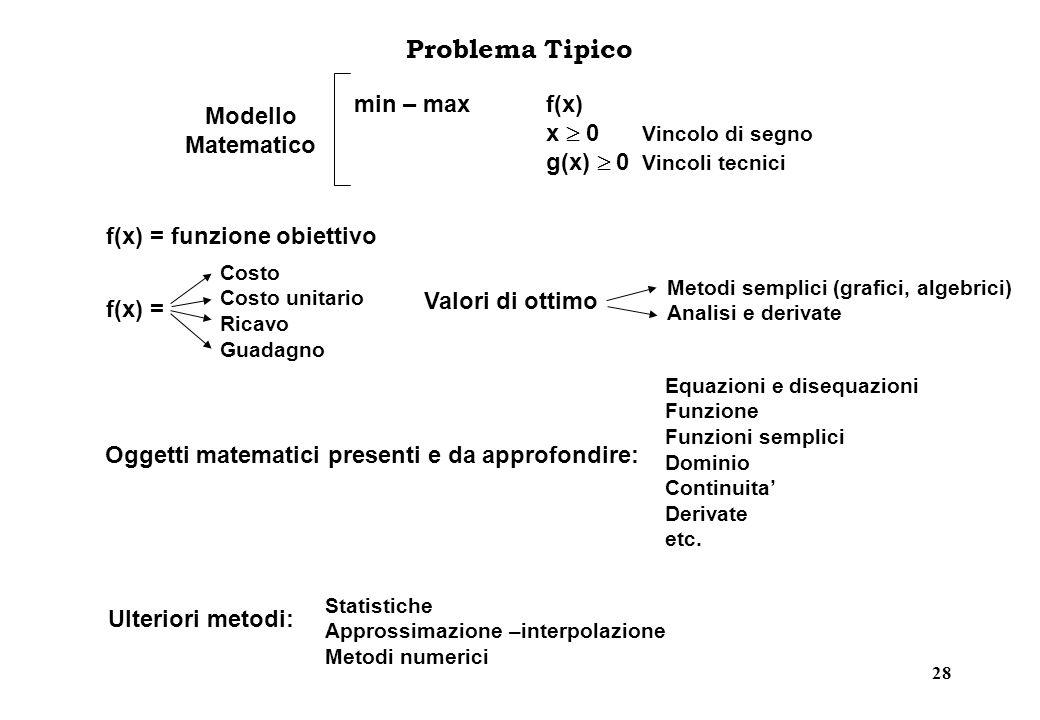 28 Problema Tipico Oggetti matematici presenti e da approfondire: Equazioni e disequazioni Funzione Funzioni semplici Dominio Continuita Derivate etc.