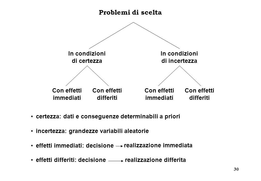 30 Problemi di scelta In condizioni di certezza Con effetti immediati Con effetti differiti In condizioni di incertezza Con effetti immediati Con effe