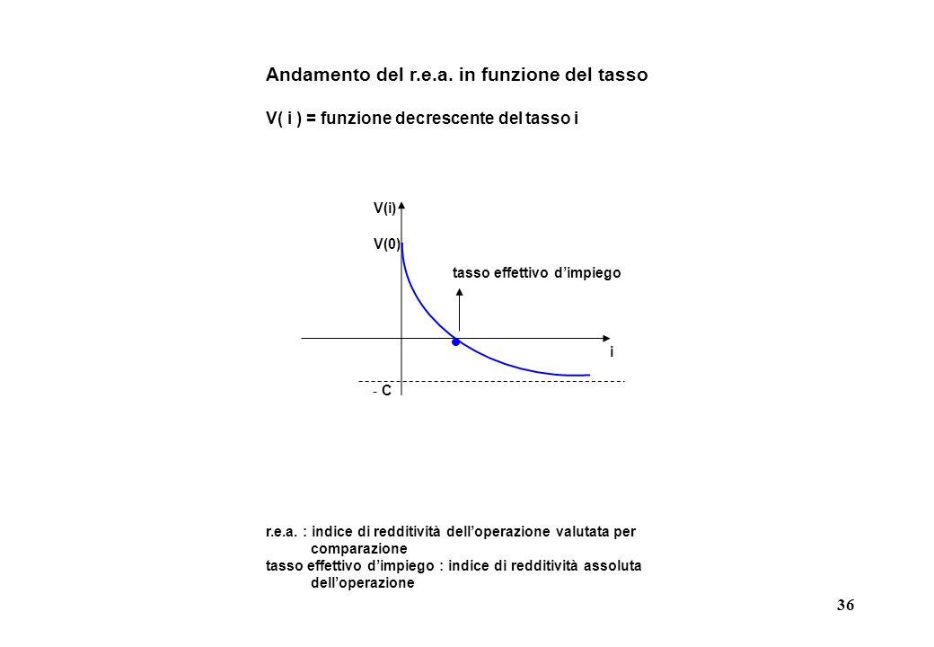 36 Andamento del r.e.a. in funzione del tasso V( i ) = funzione decrescente del tasso i V(0) i V(i) tasso effettivo dimpiego - C r.e.a. : indice di re