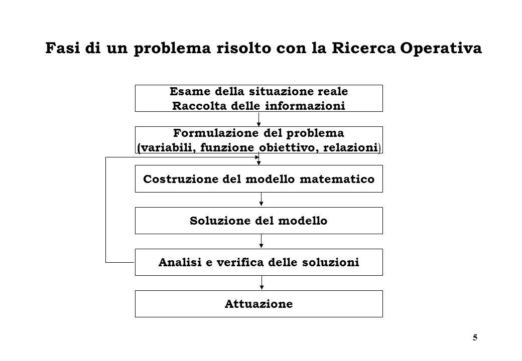 5 Fasi di un problema risolto con la Ricerca Operativa Esame della situazione reale Raccolta delle informazioni Formulazione del problema (variabili,