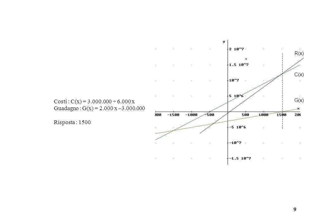 9 Costi : C(x) = 3.000.000 + 6.000 x Guadagno : G(x) = 2.000 x –3.000.000 Risposta : 1500 R(x) C(x) G(x)