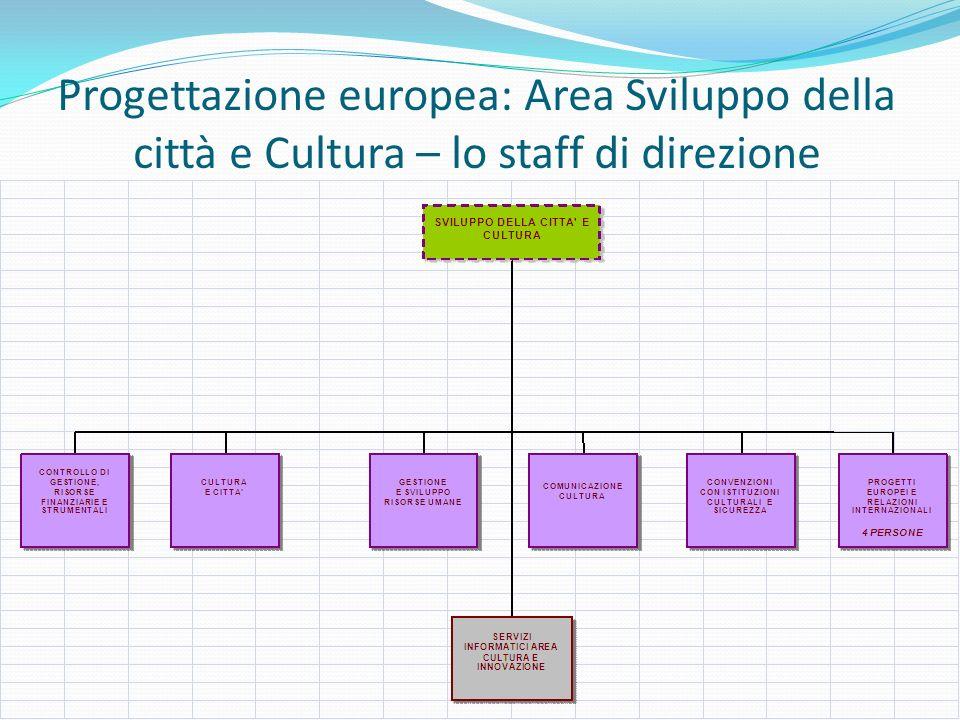 Progettazione europea: Area Sviluppo della città e Cultura – lo staff di direzione