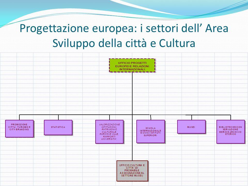Progettazione europea: i settori dell Area Sviluppo della città e Cultura