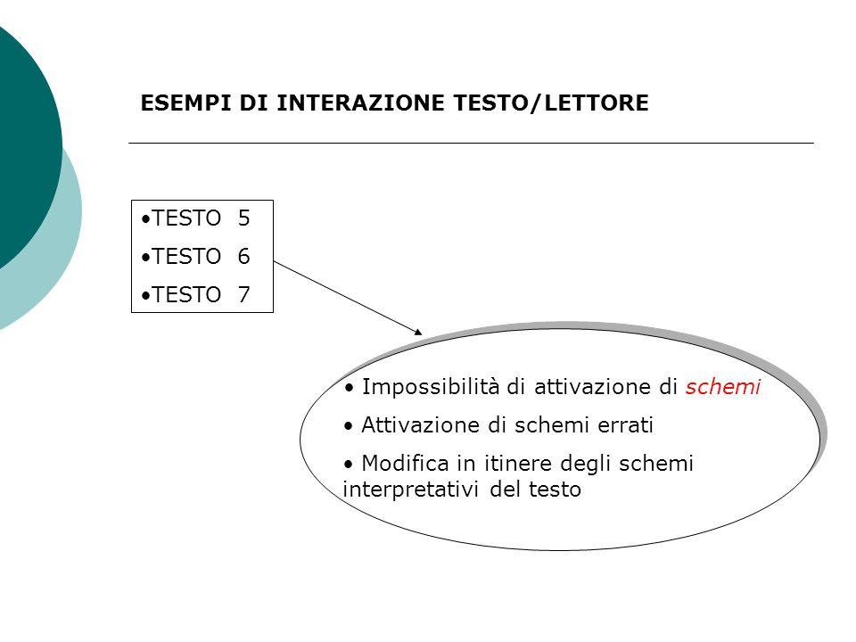 ESEMPI DI INTERAZIONE TESTO/LETTORE TESTO 5 TESTO 6 TESTO 7 Impossibilità di attivazione di schemi Attivazione di schemi errati Modifica in itinere degli schemi interpretativi del testo