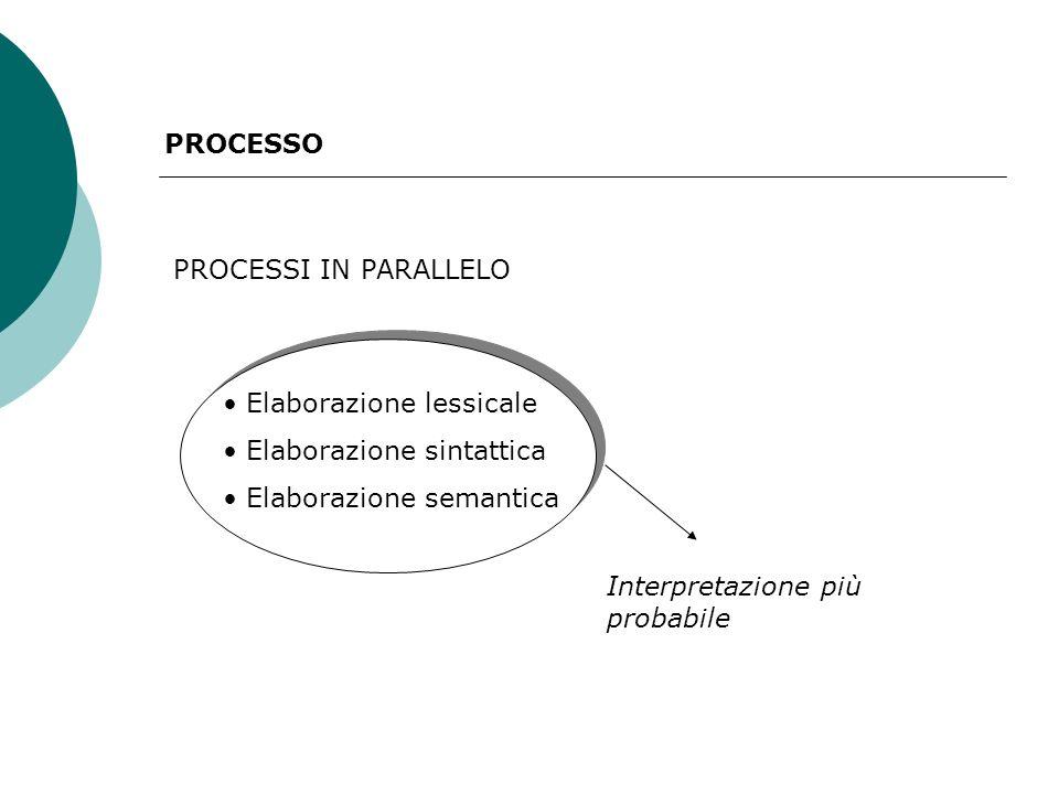 PROCESSO PROCESSI IN PARALLELO Elaborazione lessicale Elaborazione sintattica Elaborazione semantica Interpretazione più probabile