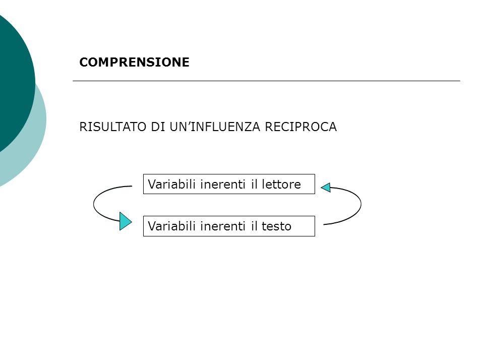 COMPRENSIONE RISULTATO DI UNINFLUENZA RECIPROCA Variabili inerenti il lettore Variabili inerenti il testo