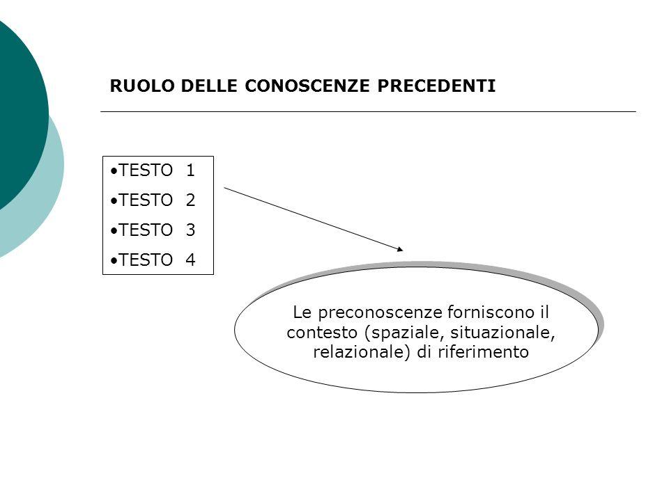 RUOLO DELLE CONOSCENZE PRECEDENTI TESTO 1 TESTO 2 TESTO 3 TESTO 4 Le preconoscenze forniscono il contesto (spaziale, situazionale, relazionale) di riferimento