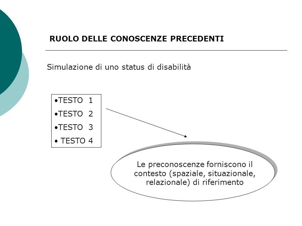 RUOLO DELLE CONOSCENZE PRECEDENTI TESTO 1 TESTO 2 TESTO 3 TESTO 4 Le preconoscenze forniscono il contesto (spaziale, situazionale, relazionale) di riferimento Simulazione di uno status di disabilità