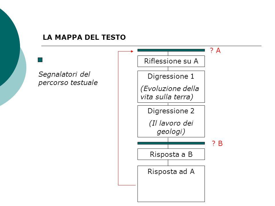 Segnalatori del percorso testuale LA MAPPA DEL TESTO .