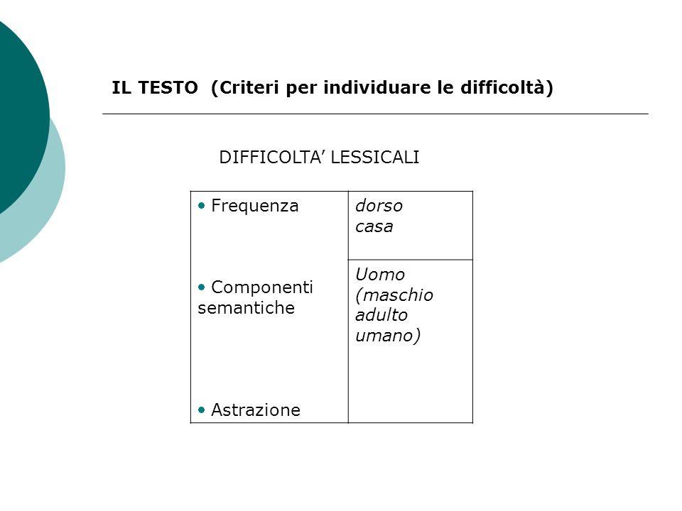 IL TESTO (Criteri per individuare le difficoltà) Frequenza Componenti semantiche Astrazione dorso casa Uomo (maschio adulto umano) DIFFICOLTA LESSICALI