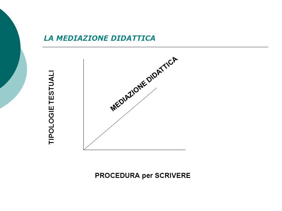 TIPOLOGIE TESTUALI PROCEDURA per SCRIVERE MEDIAZIONE DIDATTICA LA MEDIAZIONE DIDATTICA