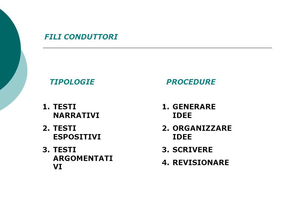 FILI CONDUTTORI 1.TESTI NARRATIVI 2.TESTI ESPOSITIVI 3.TESTI ARGOMENTATI VI 1.GENERARE IDEE 2.ORGANIZZARE IDEE 3.SCRIVERE 4.REVISIONARE TIPOLOGIEPROCE