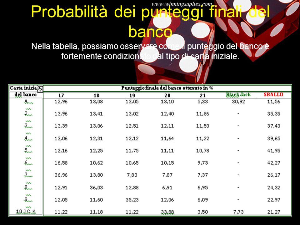 Probabilità dei punteggi finali del banco Nella tabella, possiamo osservare come il punteggio del banco è fortemente condizionato dal tipo di carta iniziale.