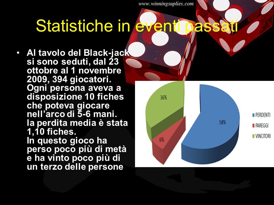 Statistiche in eventi passati Al tavolo del Black-jack si sono seduti, dal 23 ottobre al 1 novembre 2009, 394 giocatori. Ogni persona aveva a disposiz