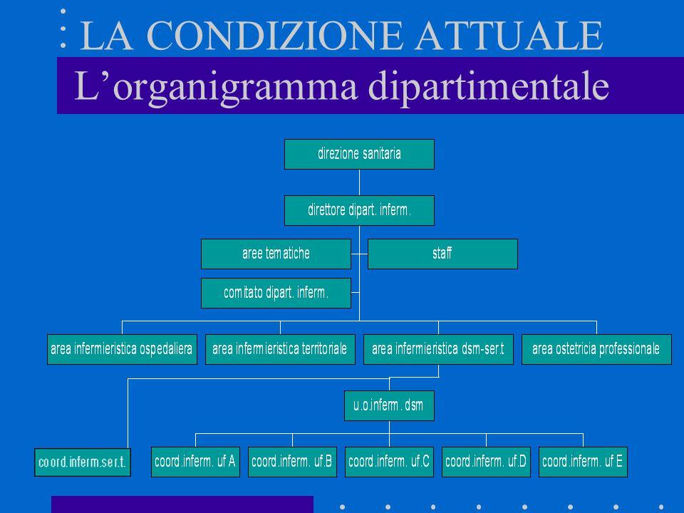 LA CONDIZIONE ATTUALE Lorganigramma dipartimentale