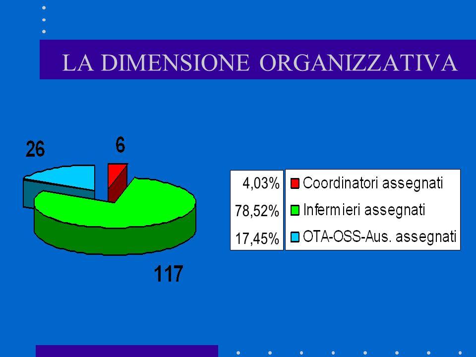 LA DIMENSIONE ORGANIZZATIVA 4,03% 78,52% 17,45%