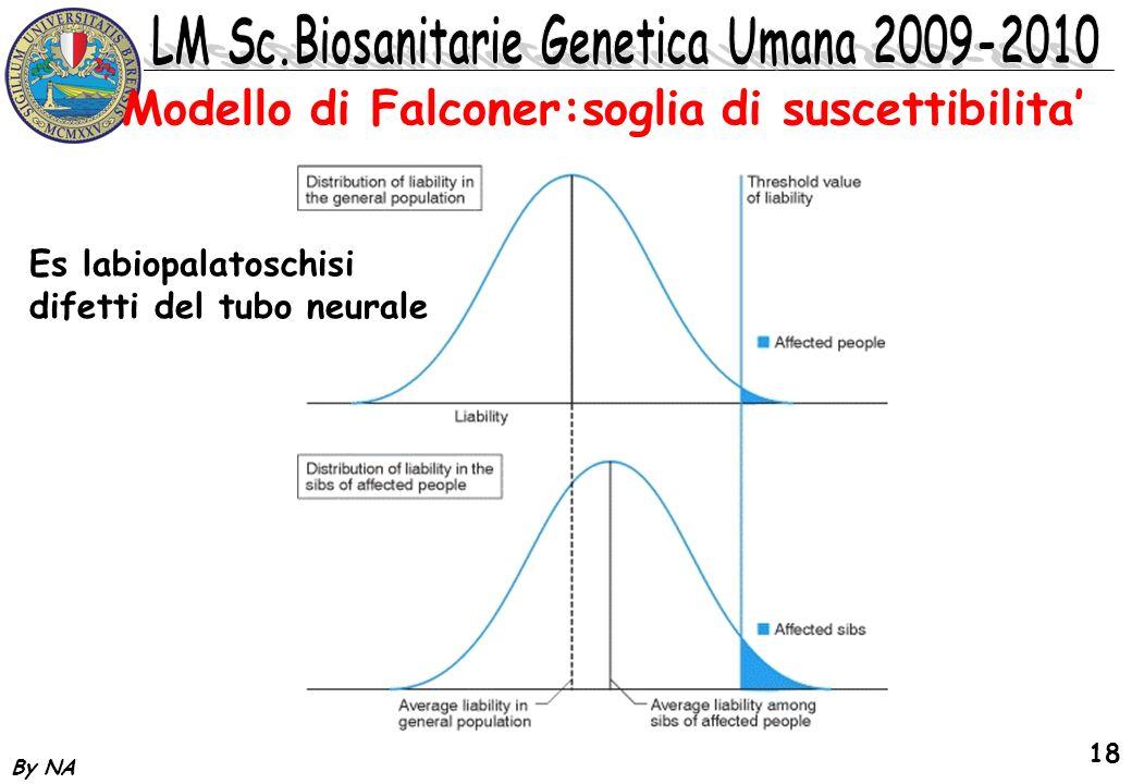 By NA 18 Modello di Falconer:soglia di suscettibilita Es labiopalatoschisi difetti del tubo neurale
