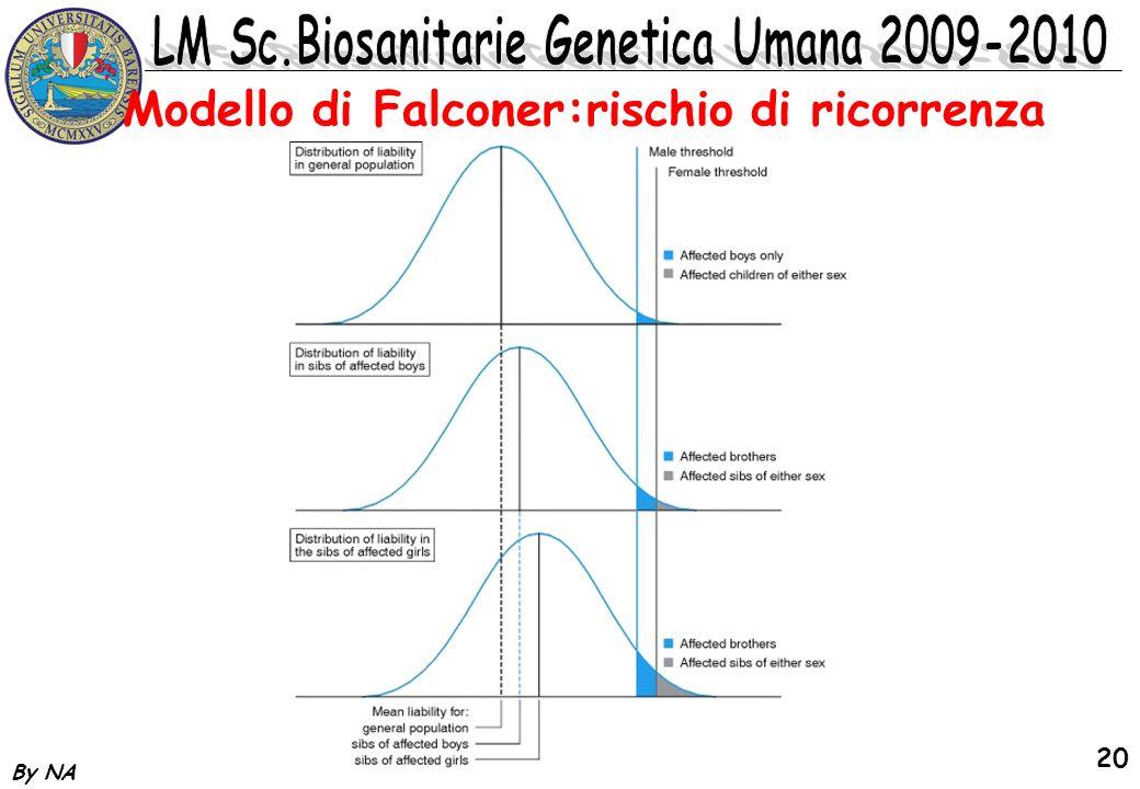 By NA 20 Modello di Falconer:rischio di ricorrenza