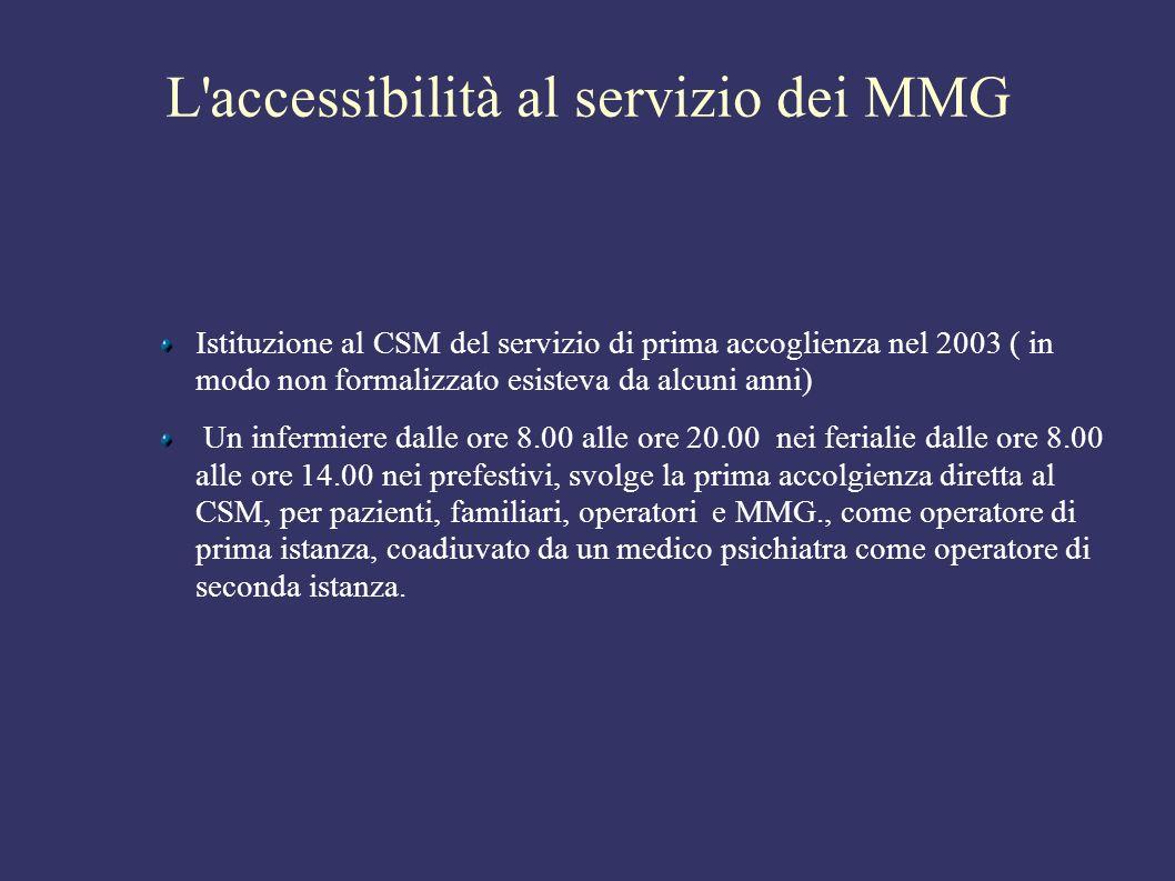 La collaborazione e l integrazione Il telefono aperto 12 ore consente il rapporto diretto tra MMG e servizio, con possibilità di: Consulenza telefonica.
