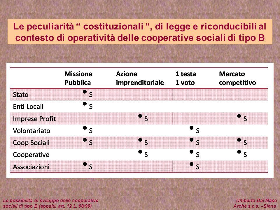 Le peculiarità costituzionali, di legge e riconducibili al contesto di operatività delle cooperative sociali di tipo B Le possibilità di sviluppo dell