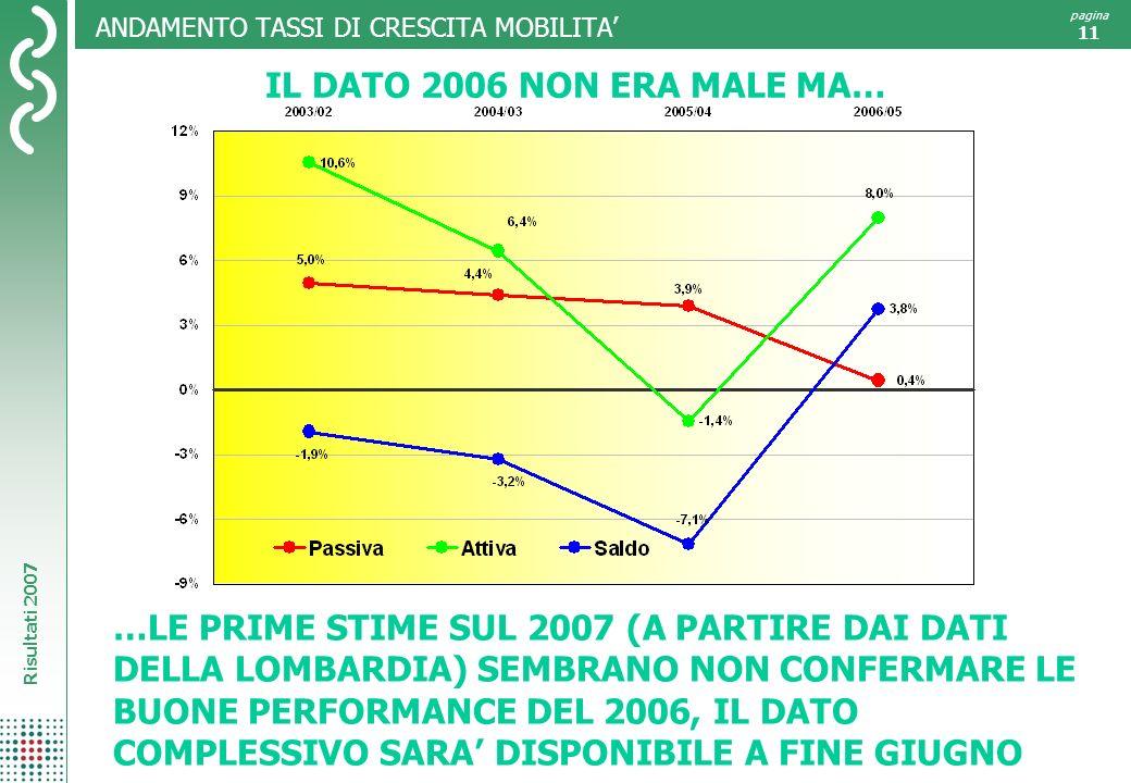 Risultati 2007 pagina 11 ANDAMENTO TASSI DI CRESCITA MOBILITA IL DATO 2006 NON ERA MALE MA… …LE PRIME STIME SUL 2007 (A PARTIRE DAI DATI DELLA LOMBARDIA) SEMBRANO NON CONFERMARE LE BUONE PERFORMANCE DEL 2006, IL DATO COMPLESSIVO SARA DISPONIBILE A FINE GIUGNO