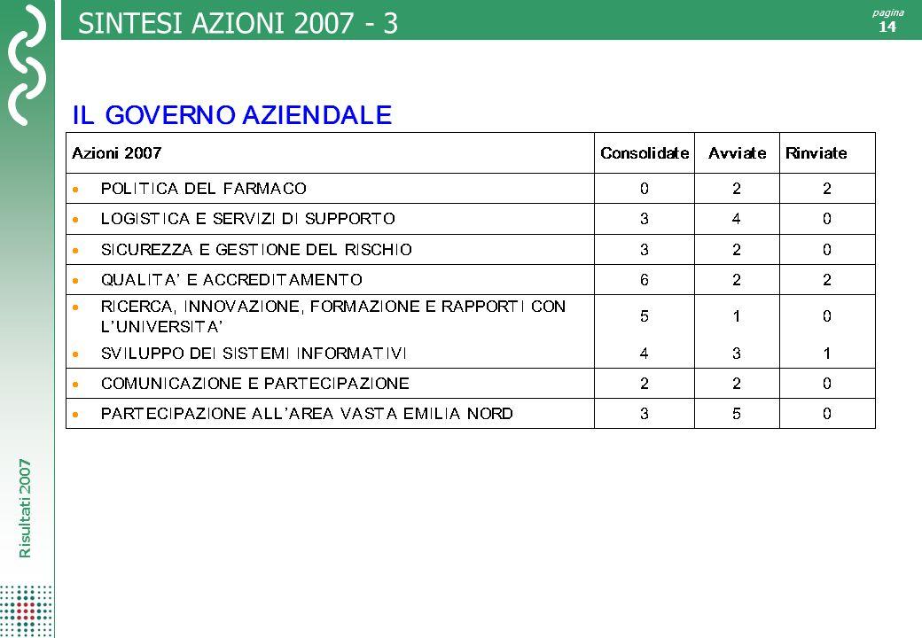Risultati 2007 pagina 14 SINTESI AZIONI 2007 - 3