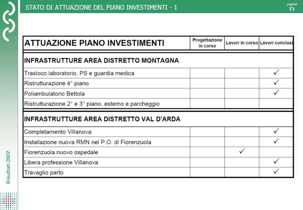 Risultati 2007 pagina 15 STATO DI ATTUAZIONE DEL PIANO INVESTIMENTI - 1