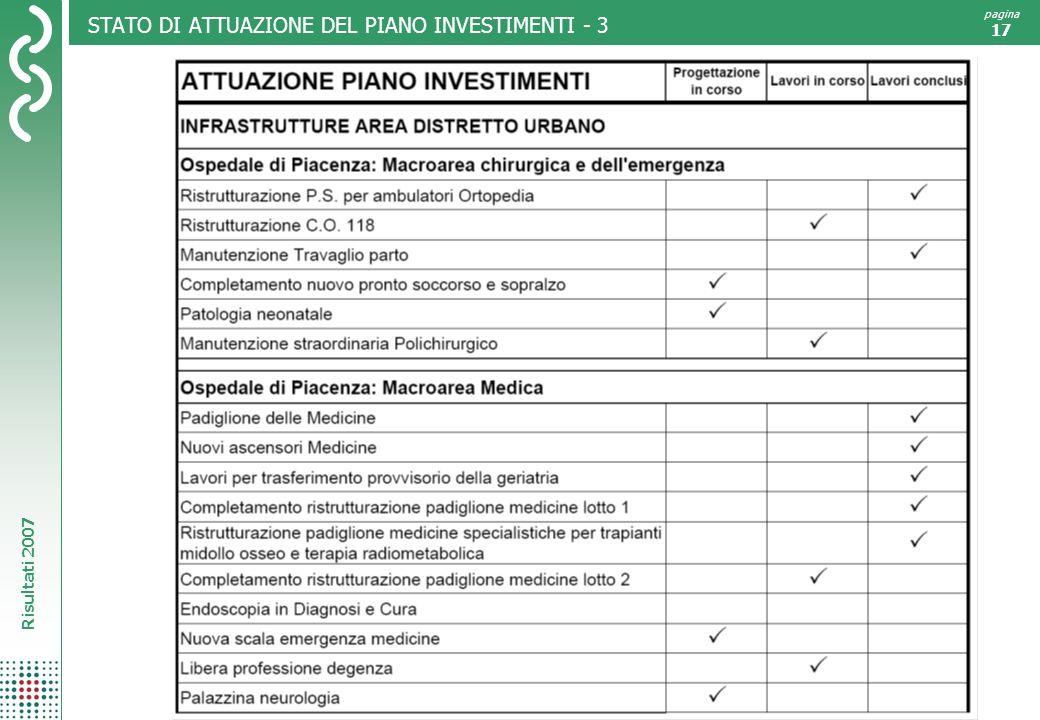 Risultati 2007 pagina 17 STATO DI ATTUAZIONE DEL PIANO INVESTIMENTI - 3