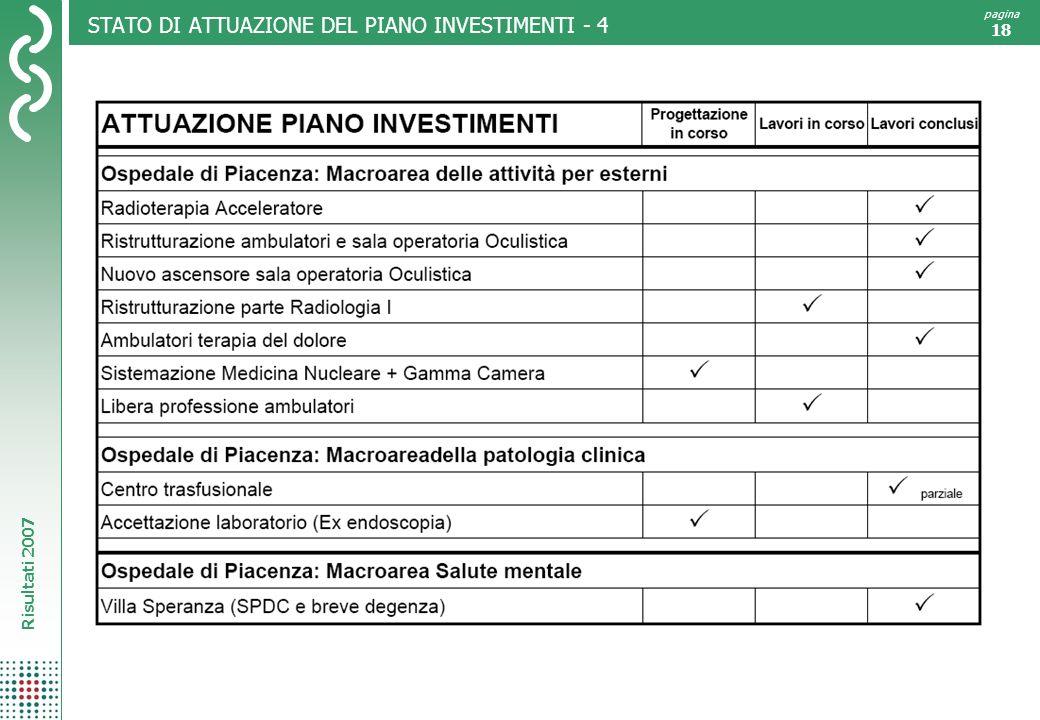 Risultati 2007 pagina 18 STATO DI ATTUAZIONE DEL PIANO INVESTIMENTI - 4