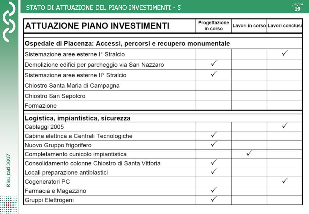 Risultati 2007 pagina 19 STATO DI ATTUAZIONE DEL PIANO INVESTIMENTI - 5