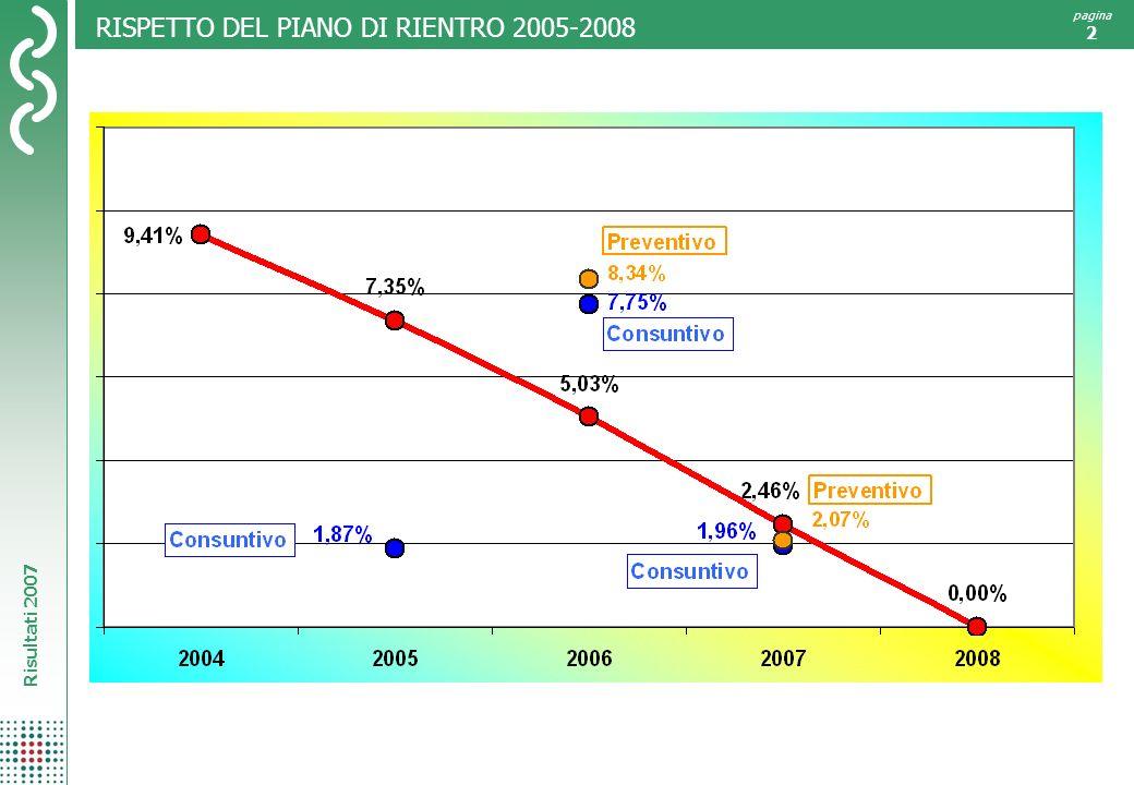 Risultati 2007 pagina 2 RISPETTO DEL PIANO DI RIENTRO 2005-2008