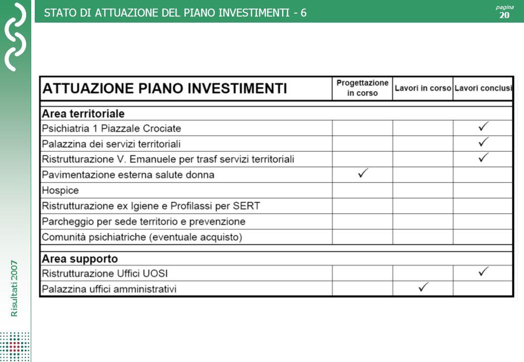 Risultati 2007 pagina 20 STATO DI ATTUAZIONE DEL PIANO INVESTIMENTI - 6