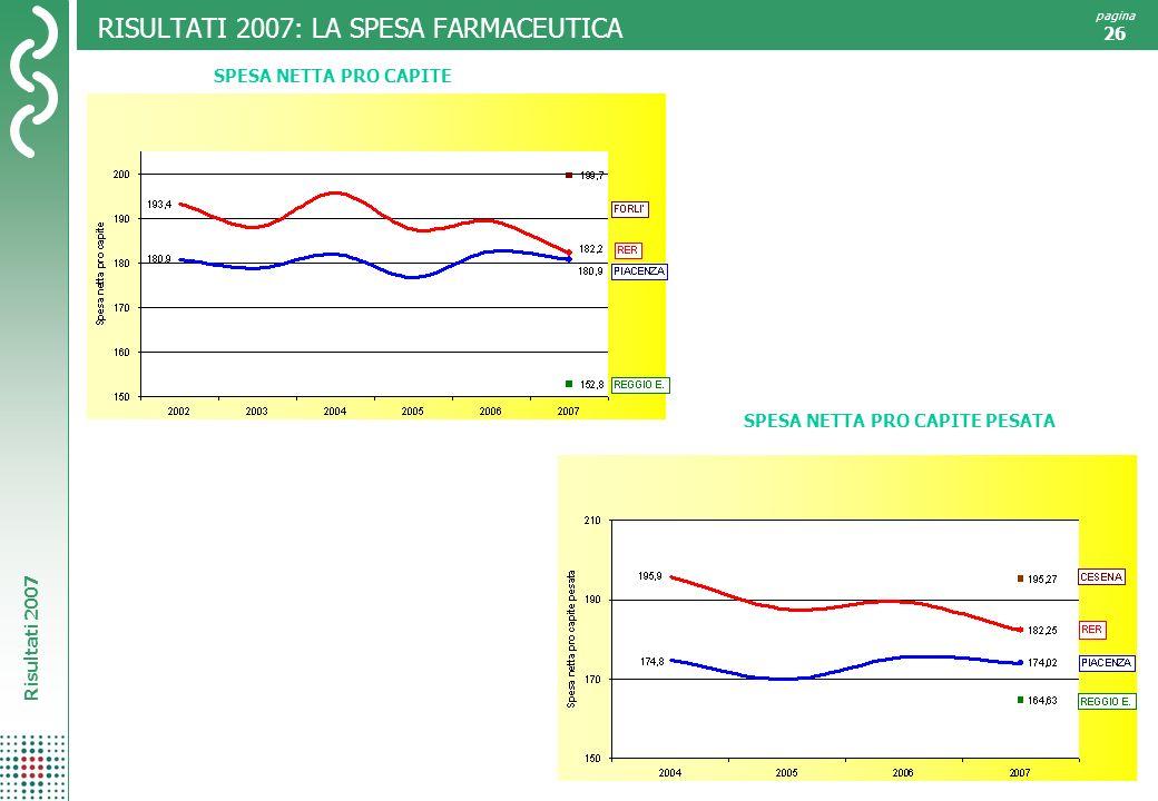 Risultati 2007 pagina 26 RISULTATI 2007: LA SPESA FARMACEUTICA SPESA NETTA PRO CAPITE SPESA NETTA PRO CAPITE PESATA