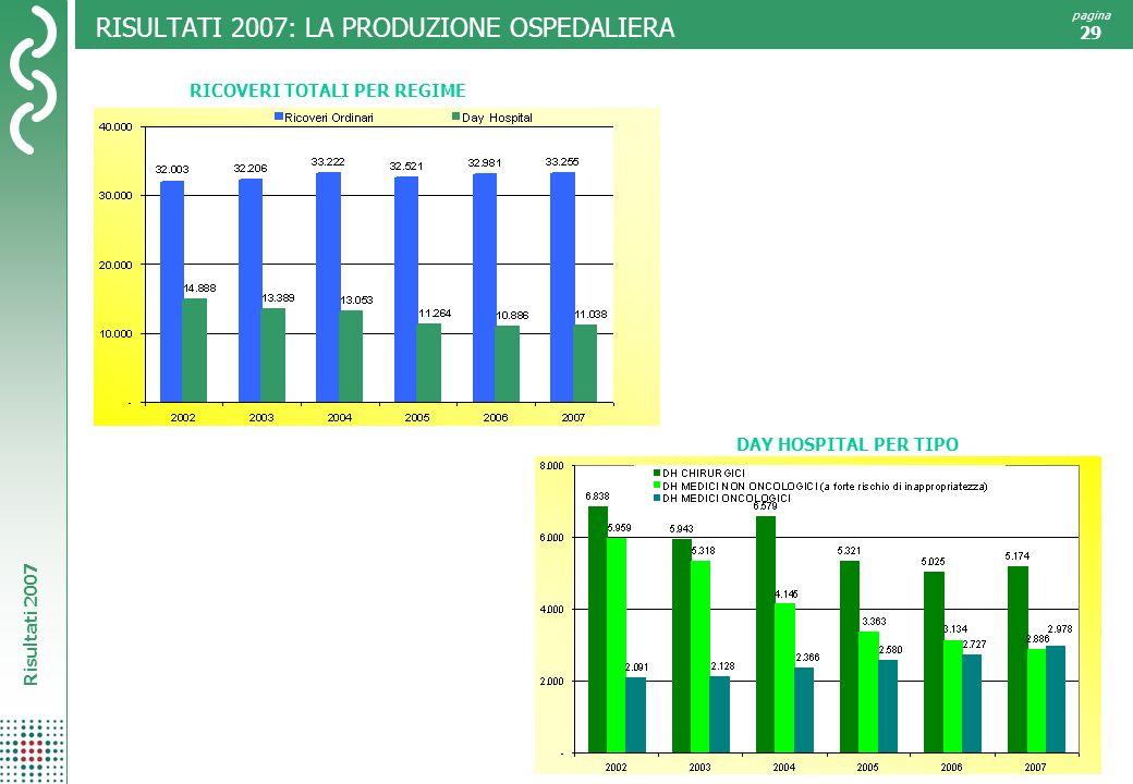 Risultati 2007 pagina 29 RISULTATI 2007: LA PRODUZIONE OSPEDALIERA RICOVERI TOTALI PER REGIME DAY HOSPITAL PER TIPO