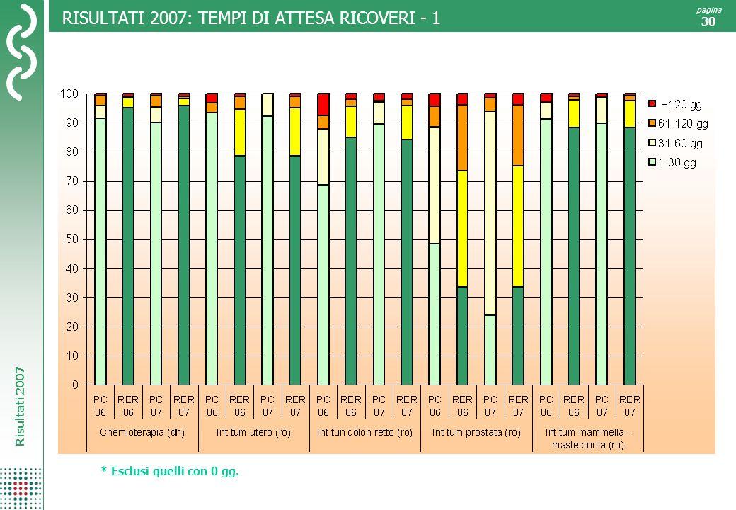 Risultati 2007 pagina 30 RISULTATI 2007: TEMPI DI ATTESA RICOVERI - 1 * Esclusi quelli con 0 gg.