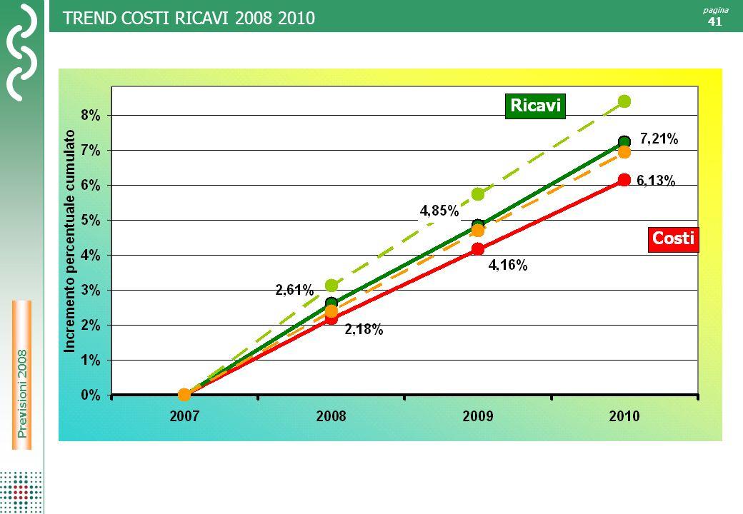 Risultati 2007 pagina 41 TREND COSTI RICAVI 2008 2010 Previsioni 2008