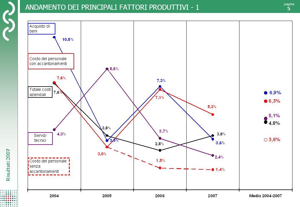 Risultati 2007 pagina 5 ANDAMENTO DEI PRINCIPALI FATTORI PRODUTTIVI - 1
