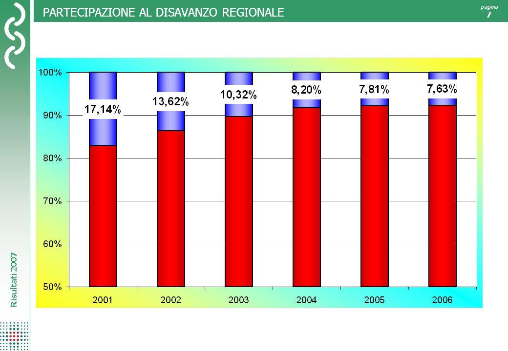 Risultati 2007 pagina 7 PARTECIPAZIONE AL DISAVANZO REGIONALE