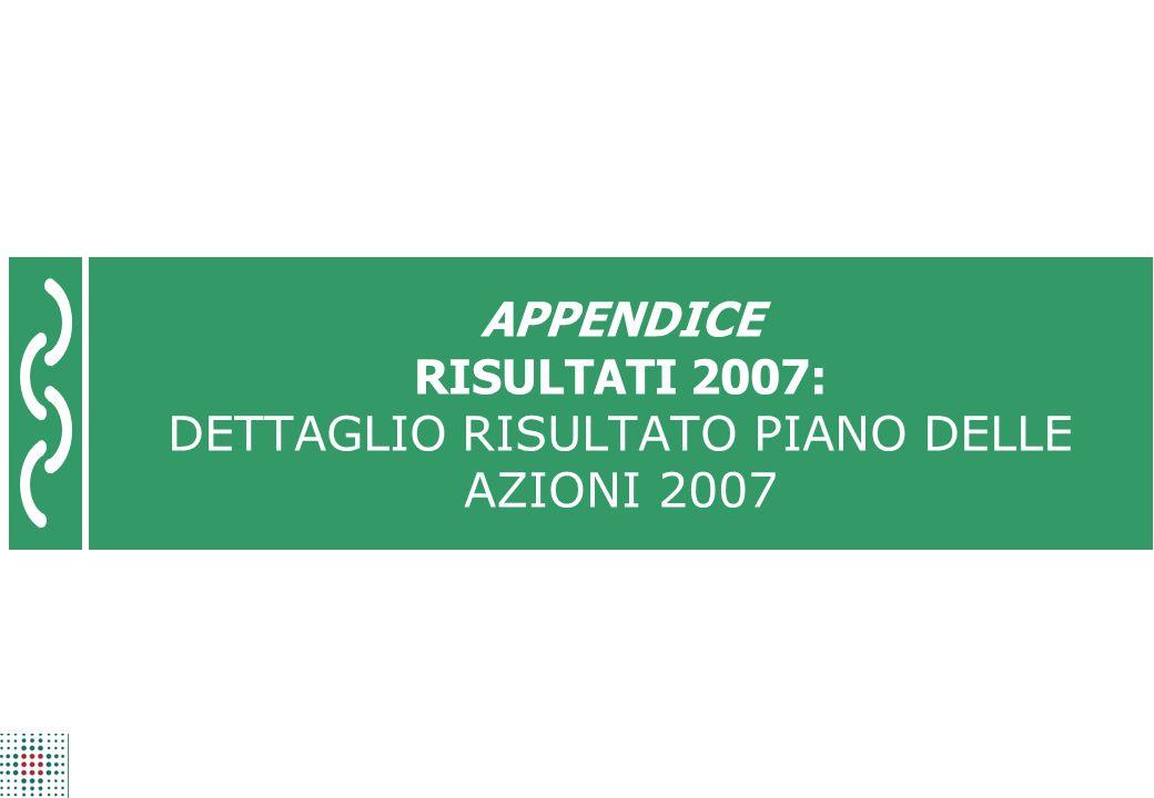 Risultati 2007 pagina 73 APPENDICE RISULTATI 2007: DETTAGLIO RISULTATO PIANO DELLE AZIONI 2007