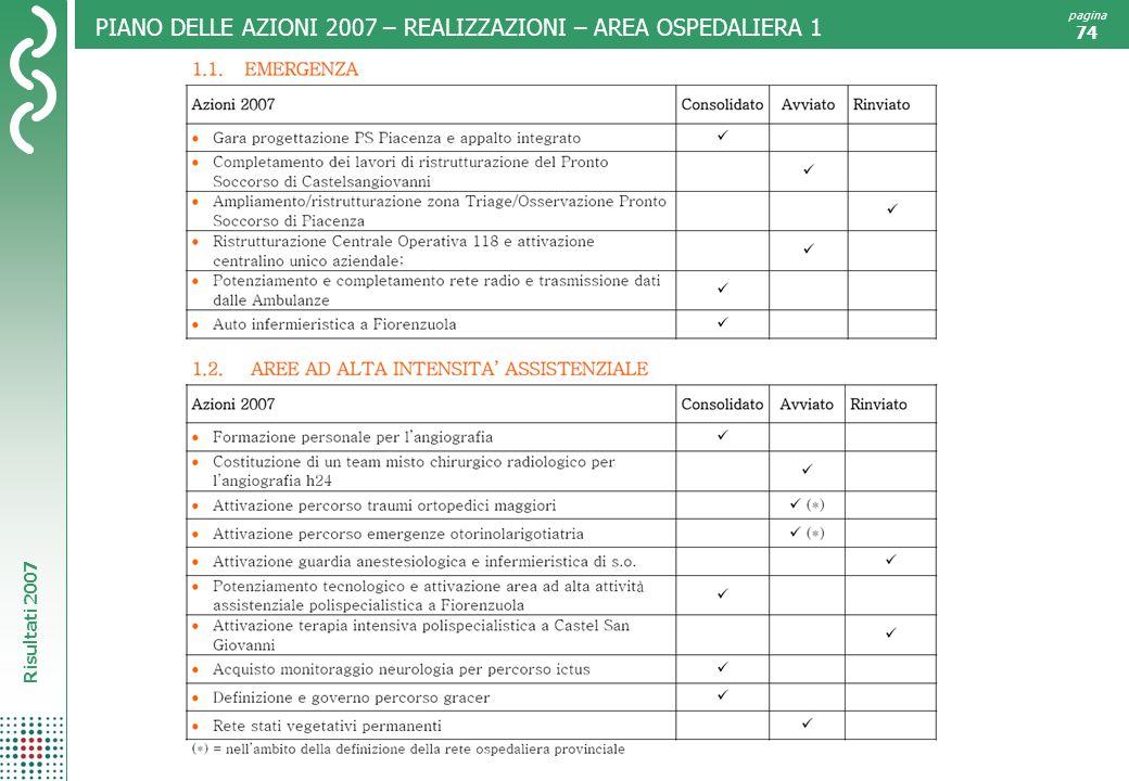 Risultati 2007 pagina 74 PIANO DELLE AZIONI 2007 – REALIZZAZIONI – AREA OSPEDALIERA 1