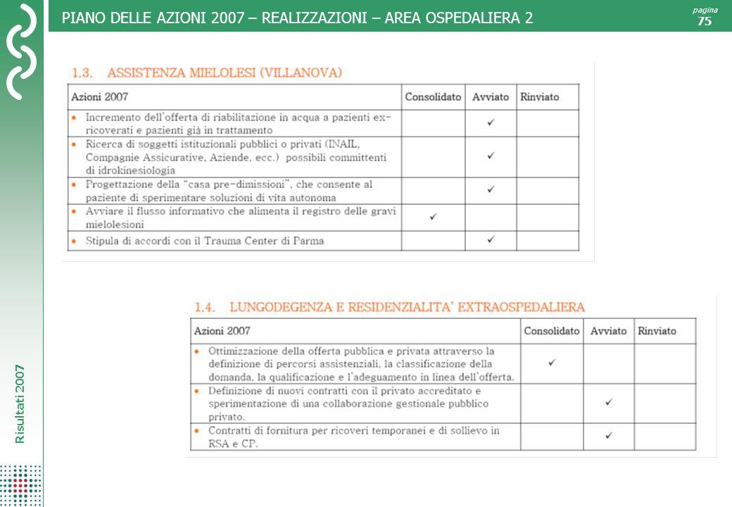 Risultati 2007 pagina 75 PIANO DELLE AZIONI 2007 – REALIZZAZIONI – AREA OSPEDALIERA 2
