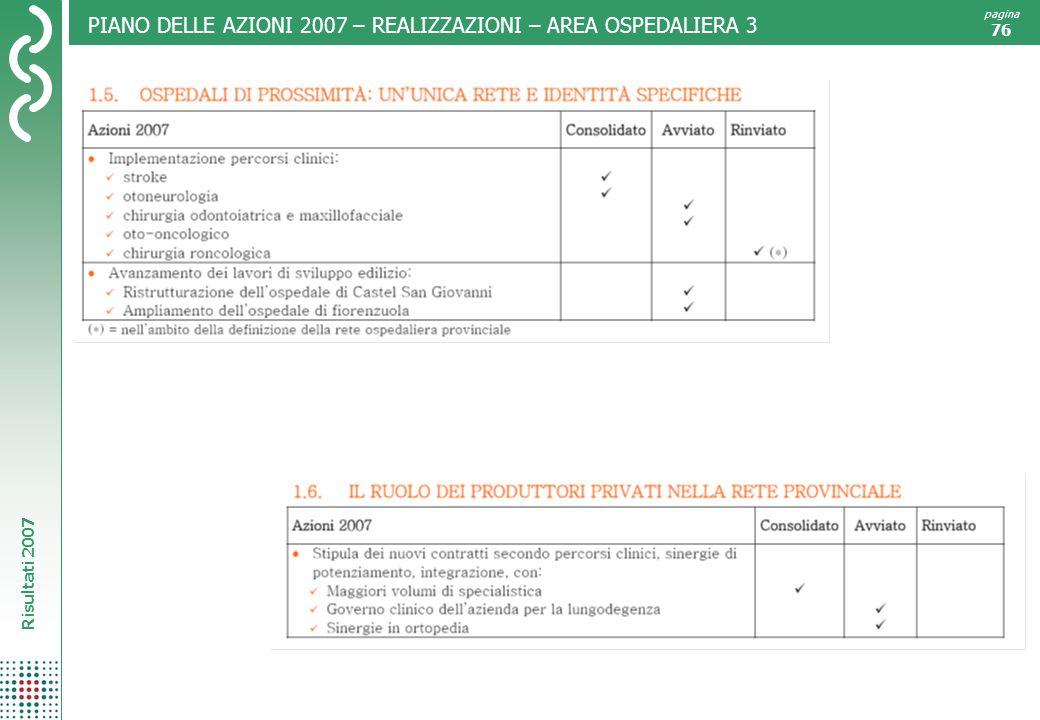Risultati 2007 pagina 76 PIANO DELLE AZIONI 2007 – REALIZZAZIONI – AREA OSPEDALIERA 3