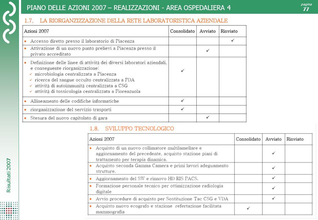 Risultati 2007 pagina 77 PIANO DELLE AZIONI 2007 – REALIZZAZIONI - AREA OSPEDALIERA 4