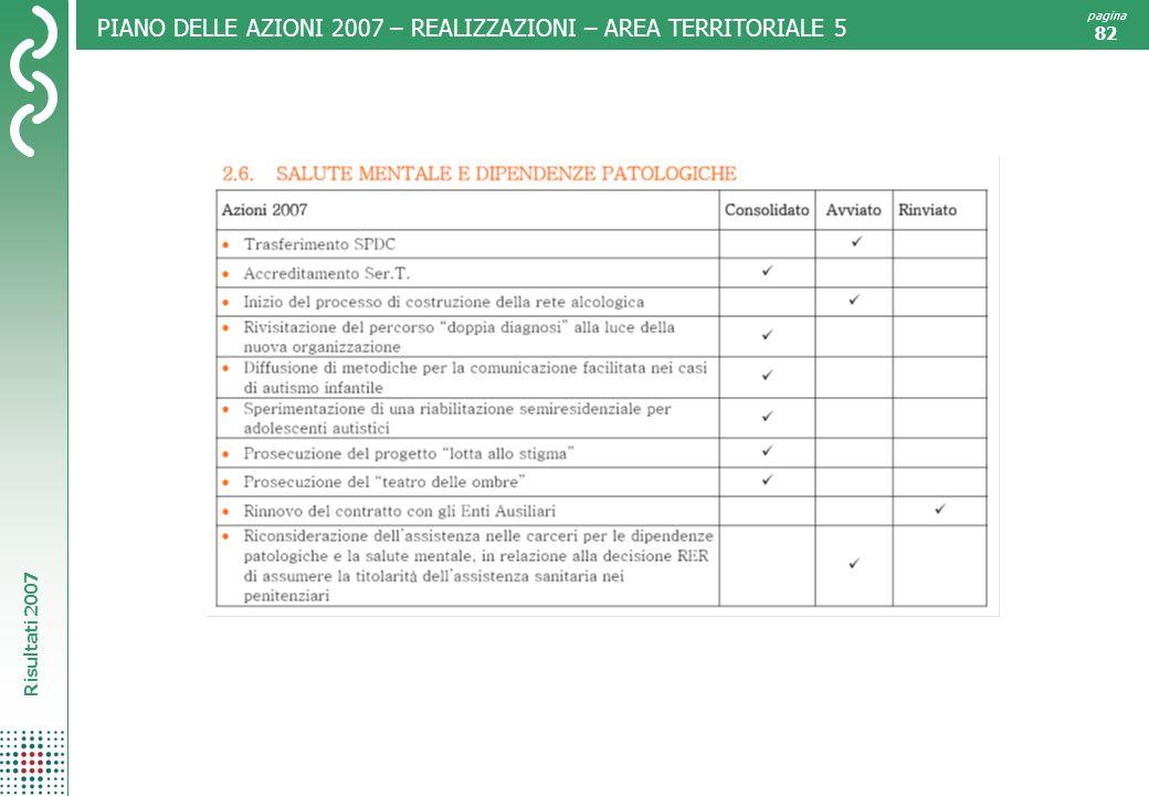 Risultati 2007 pagina 82 PIANO DELLE AZIONI 2007 – REALIZZAZIONI – AREA TERRITORIALE 5